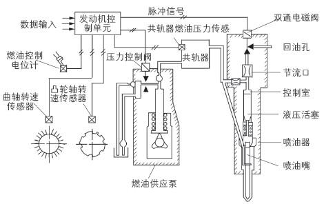 工程机械柴油机的电喷系统
