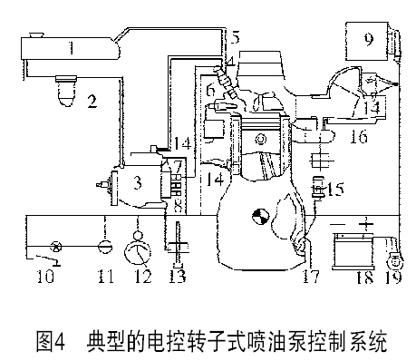 ve型分配泵  4.带有针阀运动传感器的喷油器 5.回油管  6.预热塞 7.图片