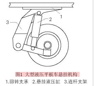 悬挂液压缸以及连杆支架等3部分组成(见图1),回转支承在转向液压缸