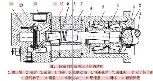 摆线液压马达的结构与原理; 摆线液压马达性能下降的修复方法(1); 同图片