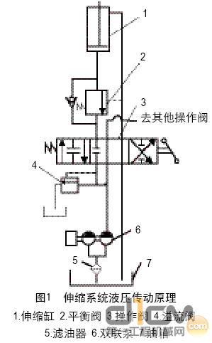 图1 伸缩系统液压传动原理图片