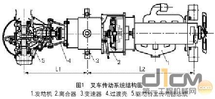 叉车传动系统结构图