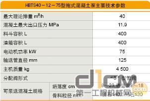 方圆HBTS40-12-75型拖式混凝土泵 主要参数