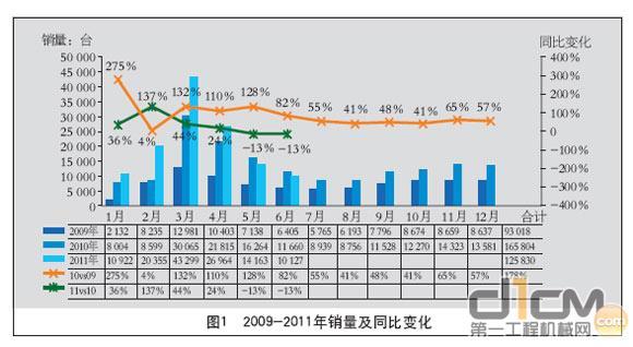 液液压油缸:整体销量前高后低 国产品牌占有率扩大