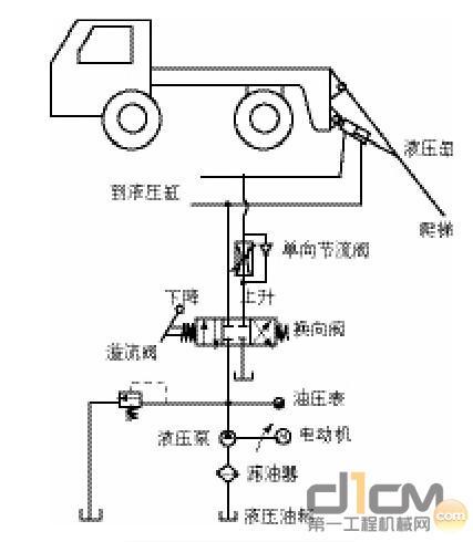 组成和工作原理 爬梯的液压升降系统由直流电动机,液压泵,液压缸,换向图片