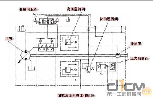 闭式液压系统工作原理图片