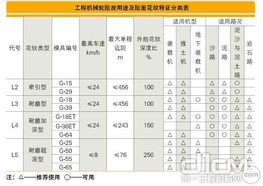 维修tips:工程机械轮胎的分类选择与使用(图)
