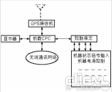 图2 挖掘机GPS机载终端系统原理