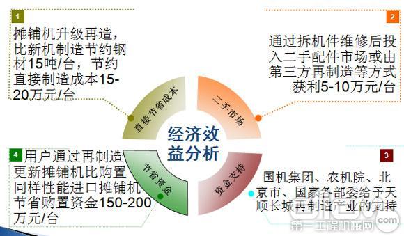 经济效益分析