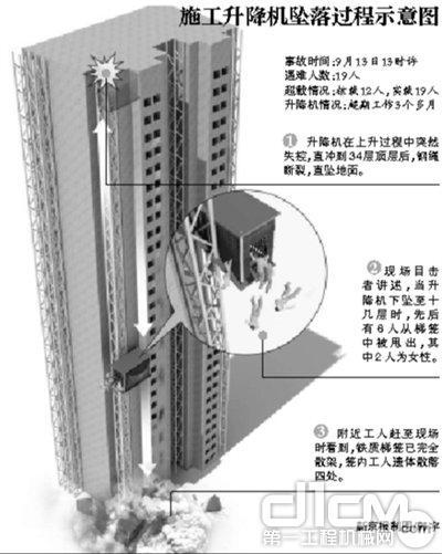 液压升降平台武汉致19死事故电梯超期使用 遇难者为粉刷工
