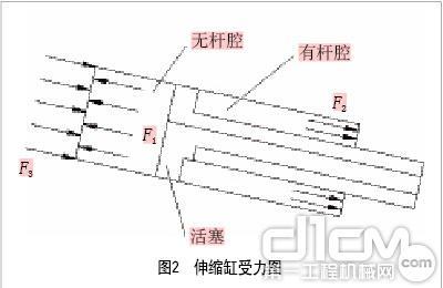 图2 伸缩缸受力图