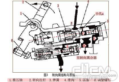 ty320型推土机转向系统工作原理及常见故障分析
