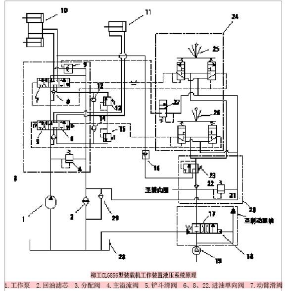 柳工clg856型装载机工作装置液压系统原理图片