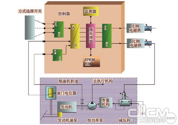 图2 应用电子负载控制器进行液压泵的恒功率控制 3.功率可调部件的合理匹配 柴油机、液压泵和液压马达为可调控功率部件。当柴油机、液压泵和液压马达的最佳工作转速确定后,可通过改变取力器、减速器(变速器)的传速比i来协调它们之间的参数关系,以实现它们之间的合理匹配。如柴油机的最佳转速为nf为1600r/min,液压泵的最佳转速为nb为2000r/min,则取力器(或减速机)的速比为两者比值(0.