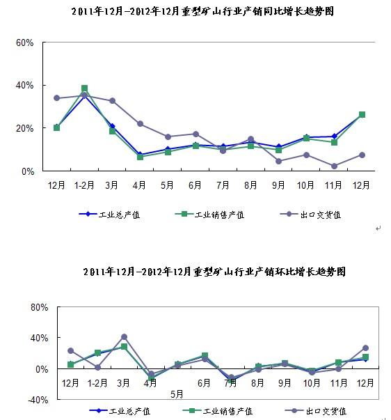 2012年1-12月重型矿山行业生产运行快报