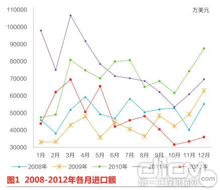 图1 2008-2012年各月进口额
