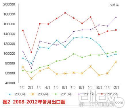 图2 2008-2012年各月出口额