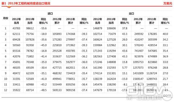 表1 2012年工程机械月度进出口情况