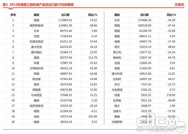 表3 2012年我国工程机械产品进出口前20位的国家