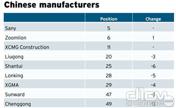 全球工程机械2013 Yellow Table榜单发布 中国工程企业排名