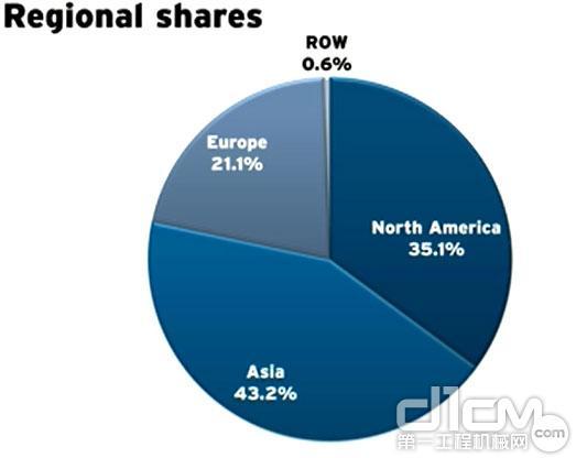 全球工程机械2013 Yellow Table榜单发布 各区域营业收入占比