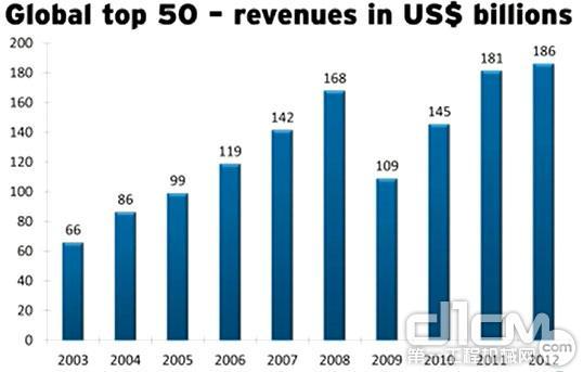 全球工程机械2013 Yellow Table榜单发布 近十年全球工程机械行业营业收入状况
