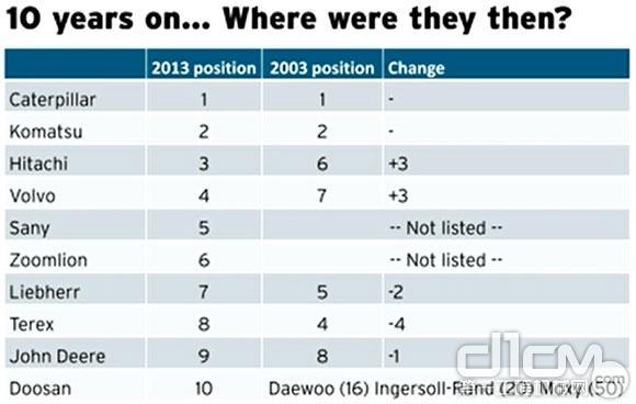 全球工程机械2013 Yellow Table榜单发布