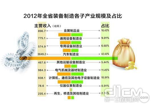 2012年湖北省装备制造各子产业规模及占比