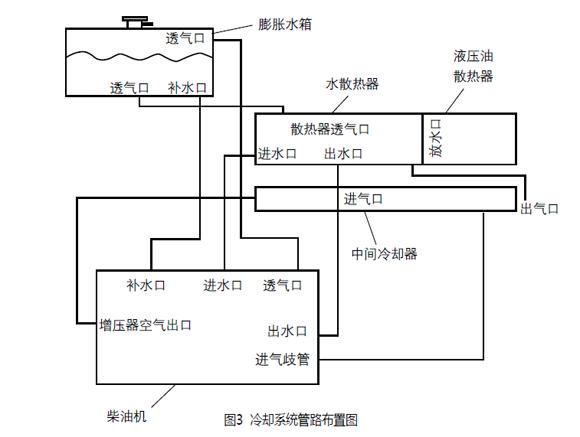 冷却系统管路布置图