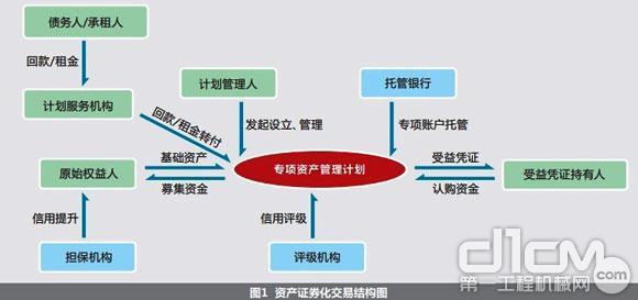 资产证券化ji交易结构图