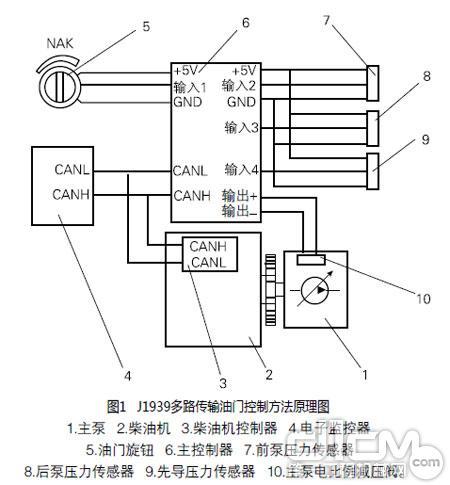 洛阳压路机配件电喷柴油机的多路传输油门控制方法