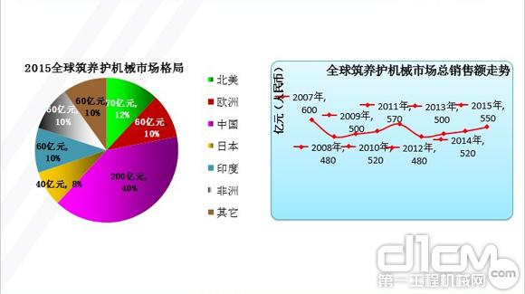预计2015年全球筑养护机械市场销售额在550亿元人民币
