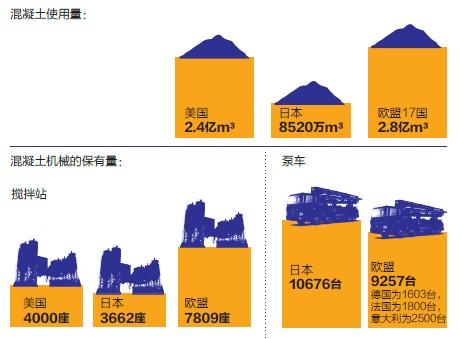 世界主要地区混凝土机械数据 2010年