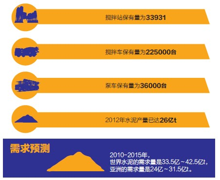 中国混凝土机械数据