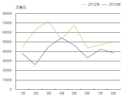 2013年1- 8月我国工程机械进口额走势
