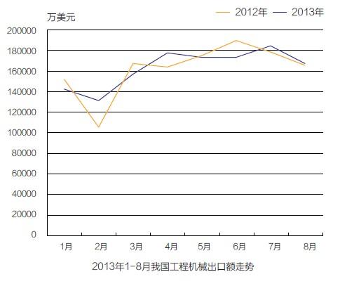 2013年1- 8月我国工程机械出口额走势