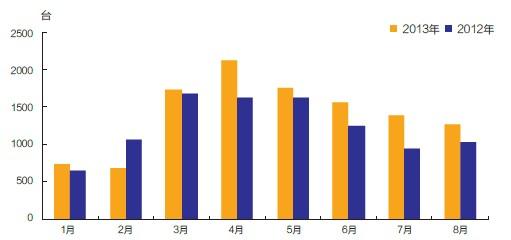 2013年1- 8月压路机销量