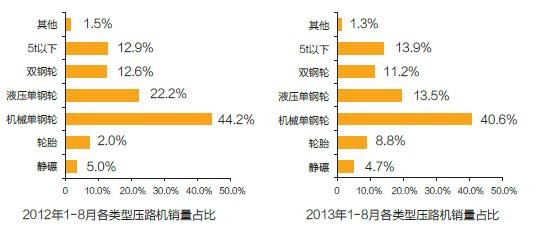 2012年和2013年1- 8月各类型压路机销量占比