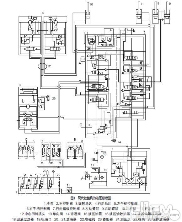 对各个模块的识读时,可将其再分解为子模块。例如,识读该机的动力模块时,可分解为前泵1子模块、后泵2子模块、先导泵3子模块和电磁比例减压阀4(EPPR阀)子模块,如图2所示。由于前泵1和后泵2的结构、原理完全相同,所以只需读懂1个液压泵及其电磁比例减压阀的控制方式即可。