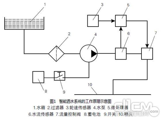 压路机洒水系统的智能控制方法