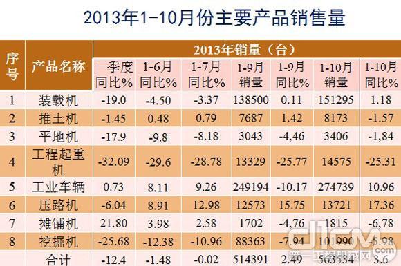 2013年1-10月份主要产品销售量