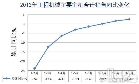 2013年工程机械主要主机合计销售同比变化