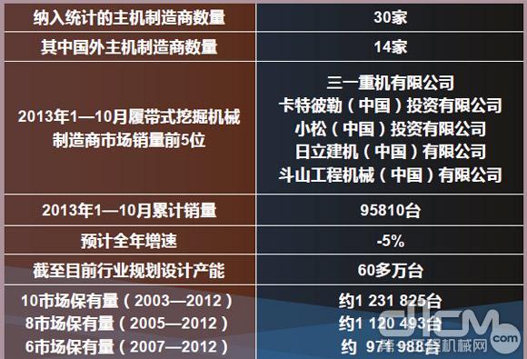 2013年中国挖掘机械市场总体情况