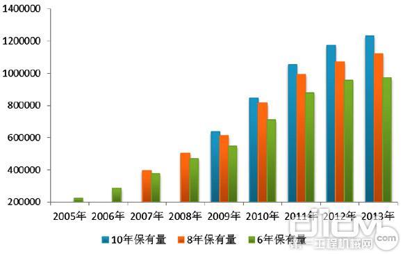 截止2013年9月,经分会调查统计,中国挖掘机械市场10年市场保有量约为1231825台,8年市场保有量约为1120493台,6年市场保有量约为971988台
