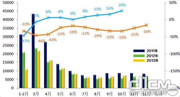2011-2013年中国挖掘机械市场销量变化情况