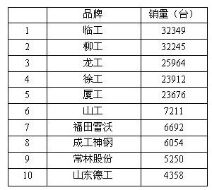 2013年中国装载机总销量(国内+出口)10强排名