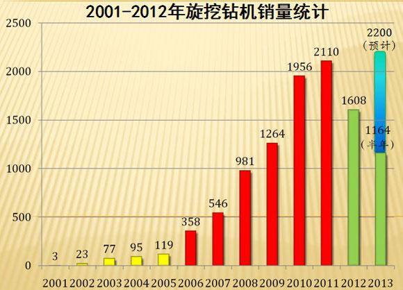 图1:2001-2012年旋挖钻机销量统计