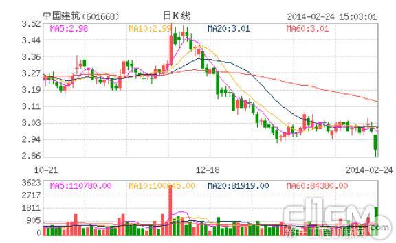 中国建筑股票行情