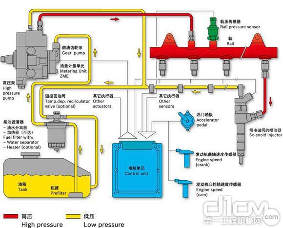博士高压共轨燃油喷射系统