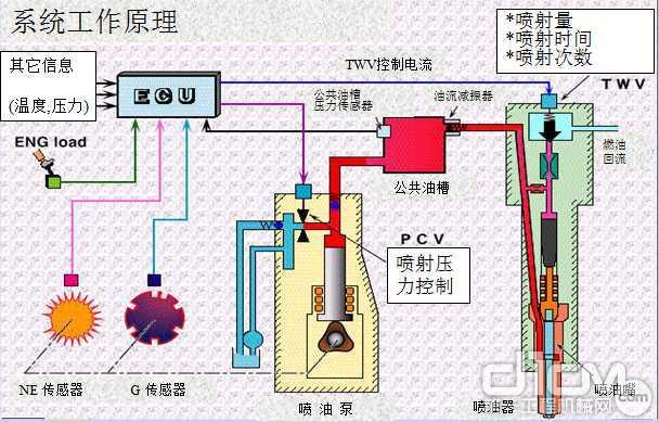 电装高压共轨燃油喷射系统